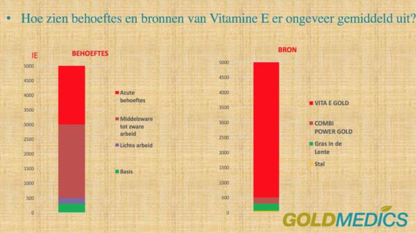 Behoeftes Vitamine E paard